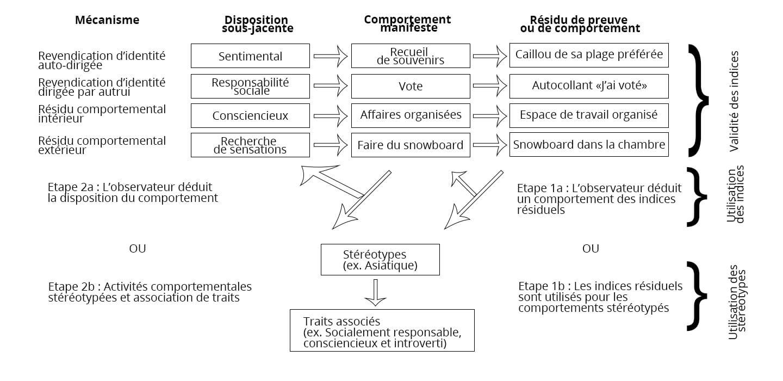 Les différents mécanismes d'inférence